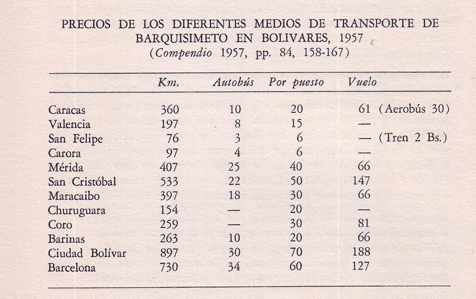 Tarifa de los medios de transporte desde Barquisimeto a otras ciudades en 1957